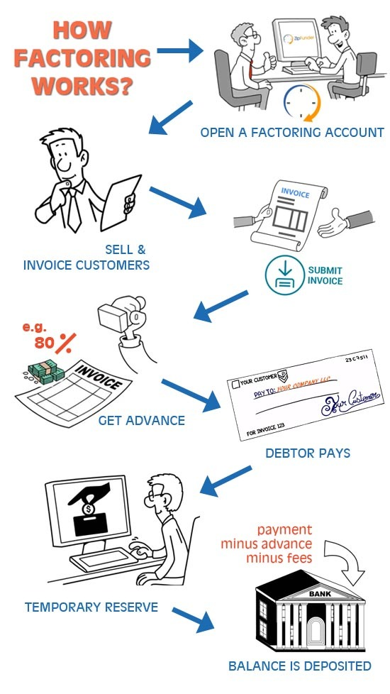 invoice factoring process - how does factoring work